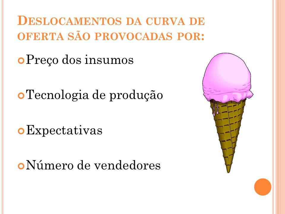 D ESLOCAMENTOS DA CURVA DE OFERTA SÃO PROVOCADAS POR : Preço dos insumos Tecnologia de produção Expectativas Número de vendedores
