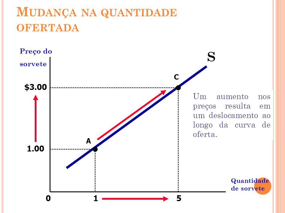 1 5 Preço do sorvete Quantidade de sorvete 0 S 1.00 A C $3.00 Um aumento nos preços resulta em um deslocamento ao longo da curva de oferta. M UDANÇA N