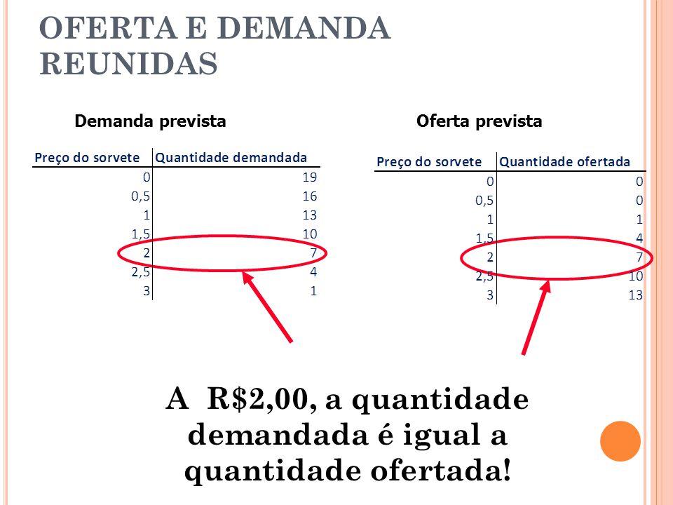 A R$2,00, a quantidade demandada é igual a quantidade ofertada! OFERTA E DEMANDA REUNIDAS Demanda previstaOferta prevista