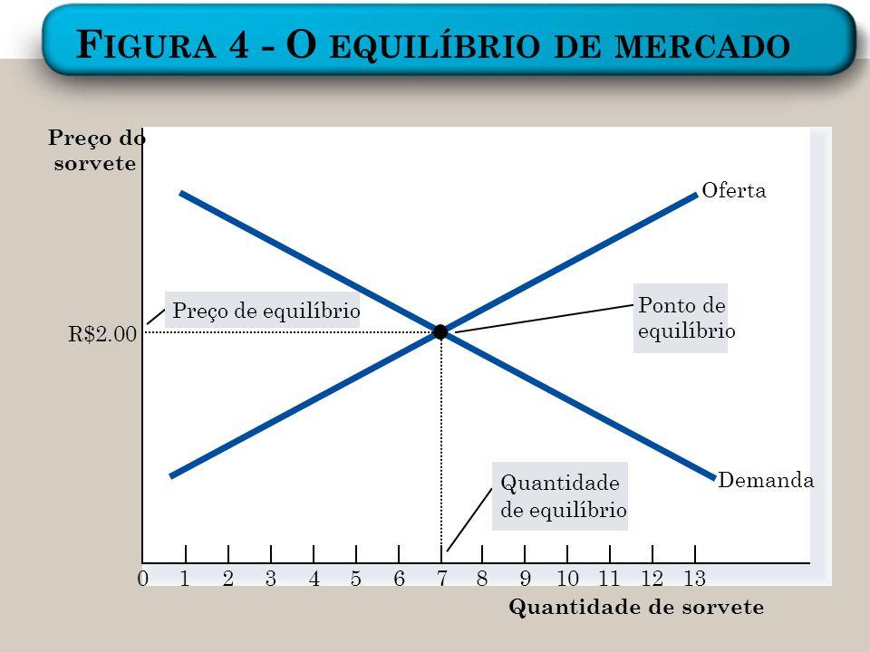 F IGURA 4 - O EQUILÍBRIO DE MERCADO Preço do sorvete 0123456789101112 Quantidade de sorvete 13 Quantidade de equilíbrio Preço de equilíbrio Ponto de e