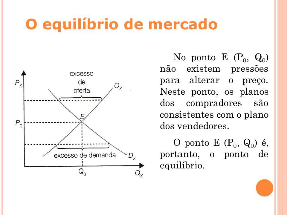 O equilíbrio de mercado No ponto E (P 0, Q 0 ) não existem pressões para alterar o preço. Neste ponto, os planos dos compradores são consistentes com