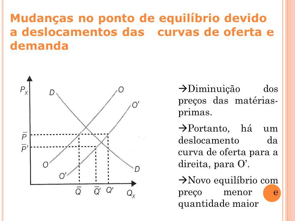 Mudanças no ponto de equilíbrio devido a deslocamentos das curvas de oferta e demanda Capa da Obra  Diminuição dos preços das matérias- primas.  Por