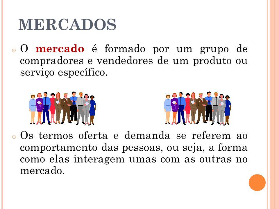 MERCADOS o O mercado é formado por um grupo de compradores e vendedores de um produto ou serviço específico. o Os termos oferta e demanda se referem a