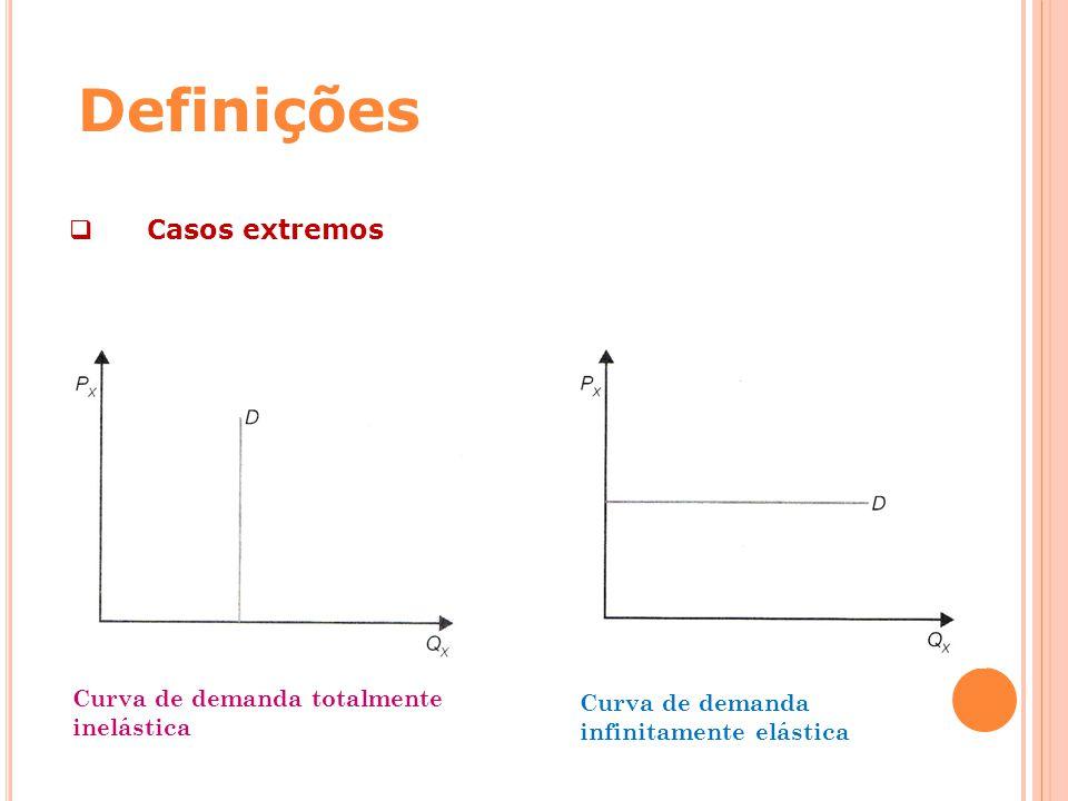 Definições  Casos extremos Curva de demanda totalmente inelástica Curva de demanda infinitamente elástica