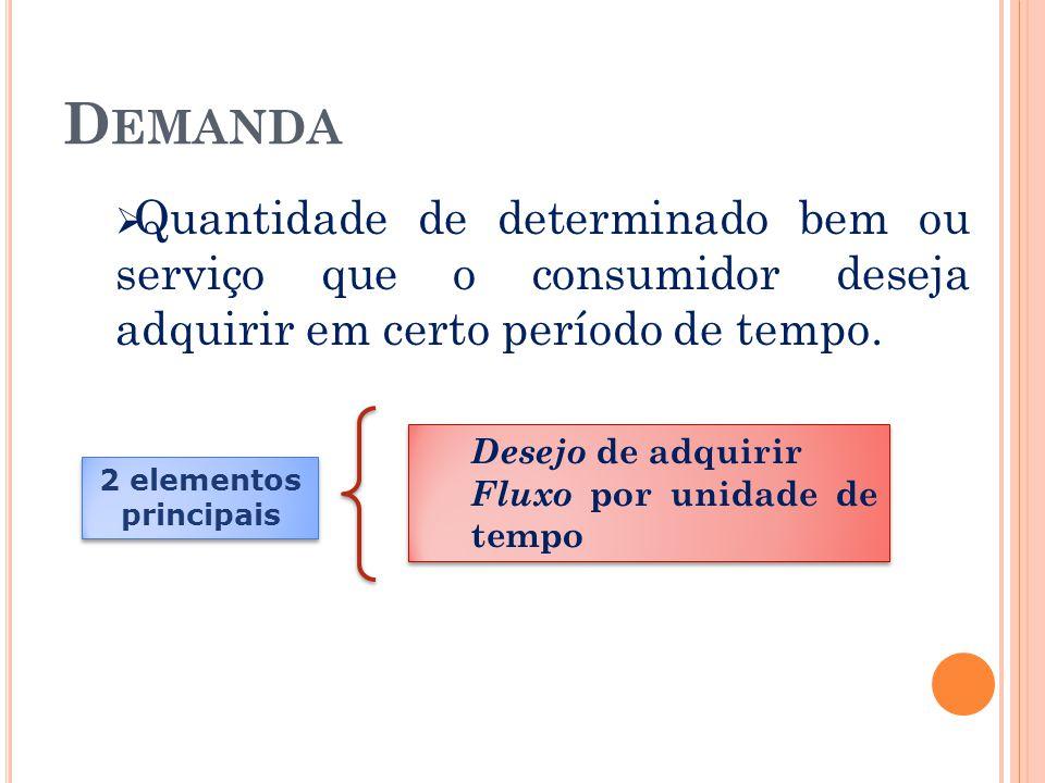 D EMANDA  Quantidade de determinado bem ou serviço que o consumidor deseja adquirir em certo período de tempo. 2 elementos principais Desejo de adqui