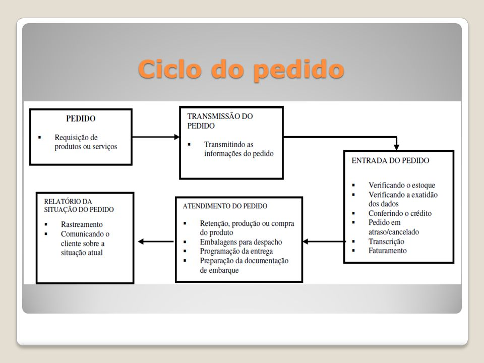Ciclo do pedido