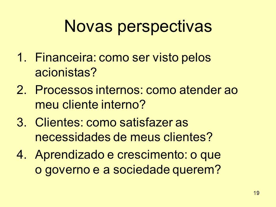 19 Novas perspectivas 1.Financeira: como ser visto pelos acionistas? 2.Processos internos: como atender ao meu cliente interno? 3.Clientes: como satis