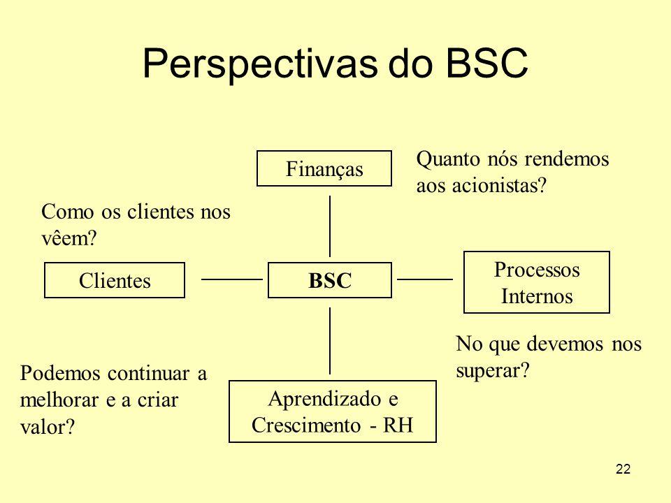 22 Perspectivas do BSC BSC Finanças Processos Internos Clientes Aprendizado e Crescimento - RH Como os clientes nos vêem? No que devemos nos superar?