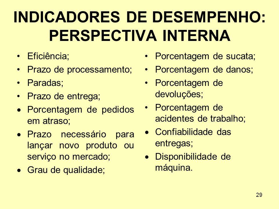 29 INDICADORES DE DESEMPENHO: PERSPECTIVA INTERNA •Eficiência; •Prazo de processamento; •Paradas; •Prazo de entrega;  Porcentagem de pedidos em atras