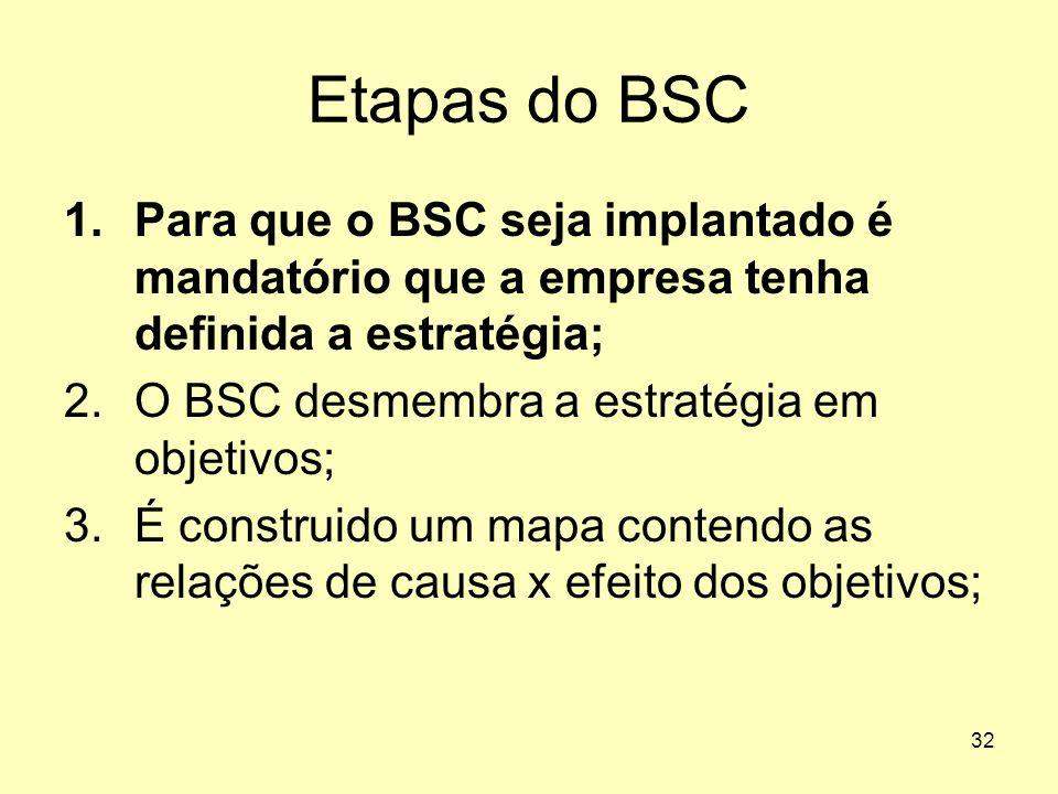 32 Etapas do BSC 1.Para que o BSC seja implantado é mandatório que a empresa tenha definida a estratégia; 2.O BSC desmembra a estratégia em objetivos;