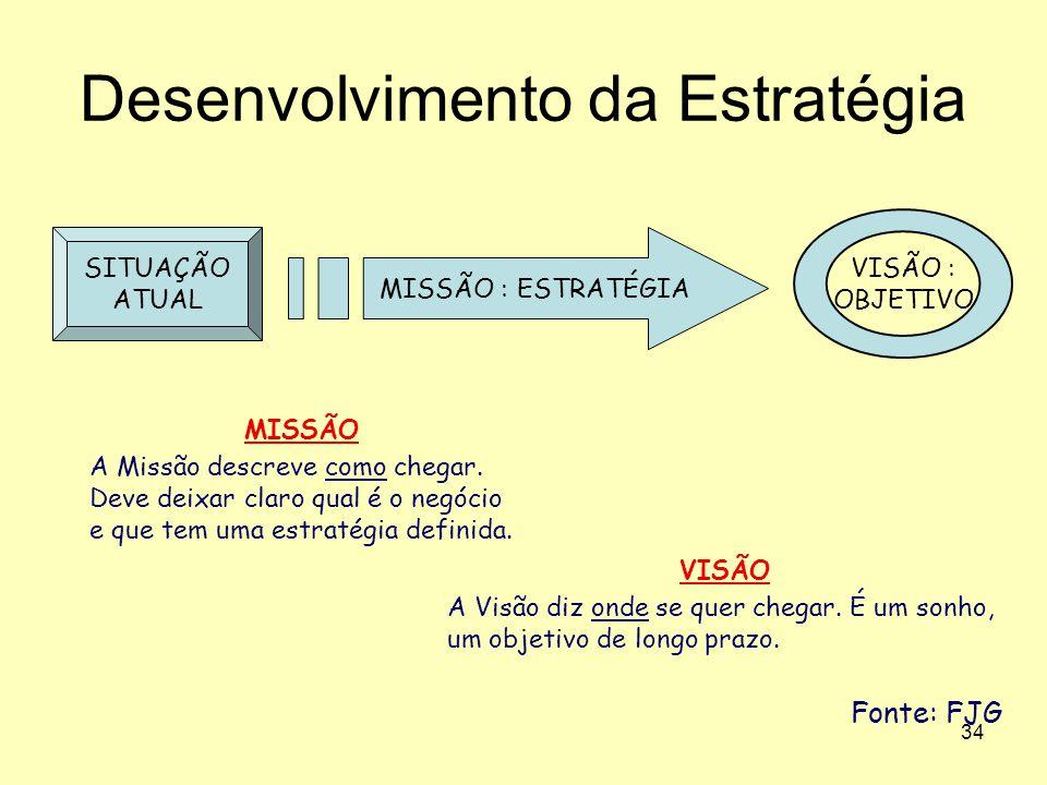 34 Desenvolvimento da Estratégia MISSÃO : ESTRATÉGIA VISÃO : OBJETIVO SITUAÇÃO ATUAL VISÃO A Visão diz onde se quer chegar. É um sonho, um objetivo de