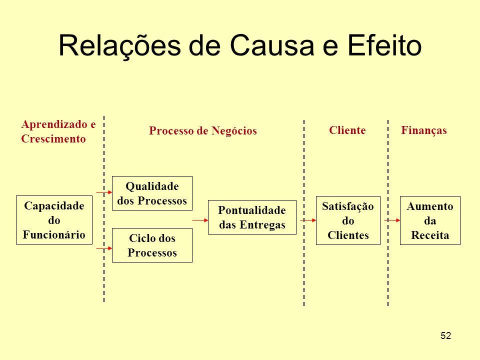 52 Relações de Causa e Efeito Aprendizado e Crescimento Cliente Processo de Negócios Finanças Aumento da Receita Ciclo dos Processos Satisfação do Cli