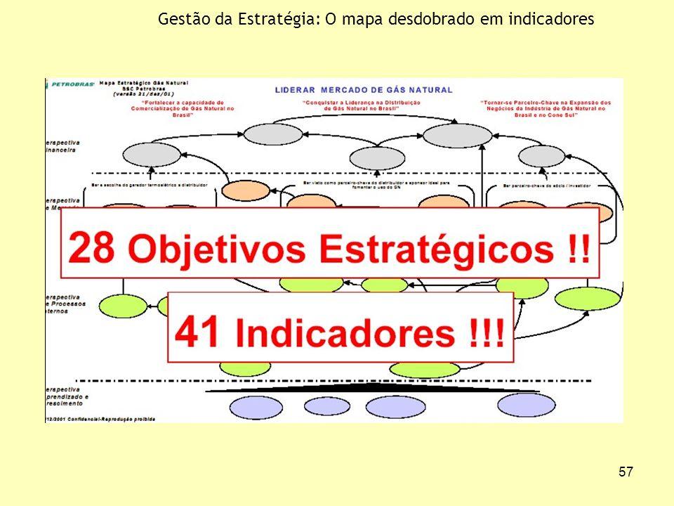 57 Gestão da Estratégia: O mapa desdobrado em indicadores