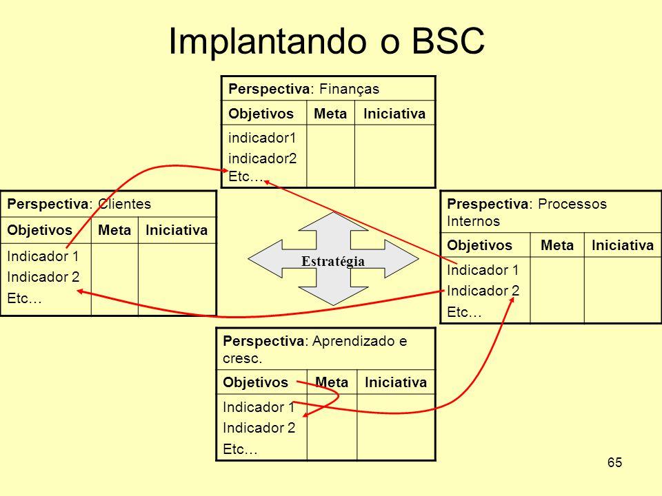 65 Implantando o BSC Perspectiva: Aprendizado e cresc. ObjetivosMetaIniciativa Indicador 1 Indicador 2 Etc… Perspectiva: Finanças ObjetivosMetaIniciat