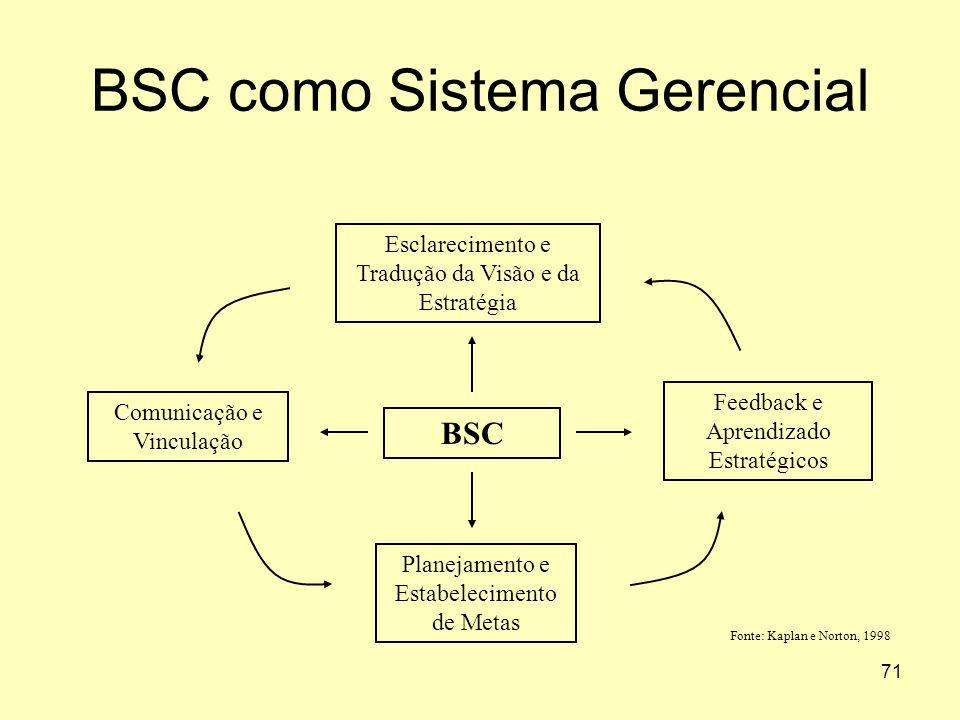 71 BSC como Sistema Gerencial BSC Esclarecimento e Tradução da Visão e da Estratégia Feedback e Aprendizado Estratégicos Comunicação e Vinculação Plan
