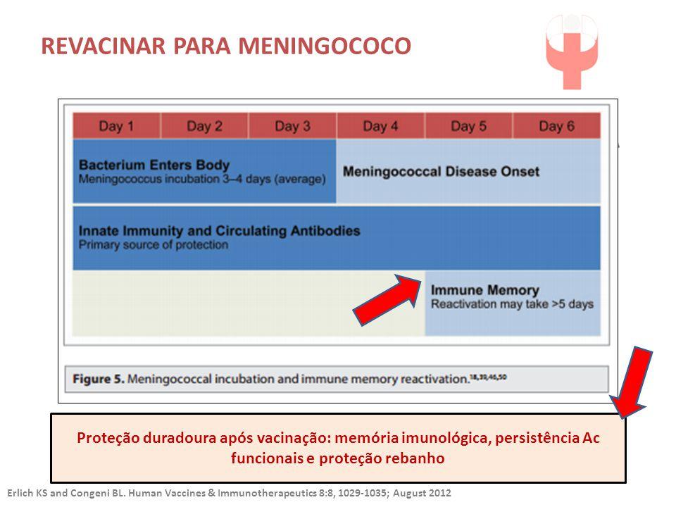 Proteção duradoura após vacinação: memória imunológica, persistência Ac funcionais e proteção rebanho Erlich KS and Congeni BL. Human Vaccines & Immun