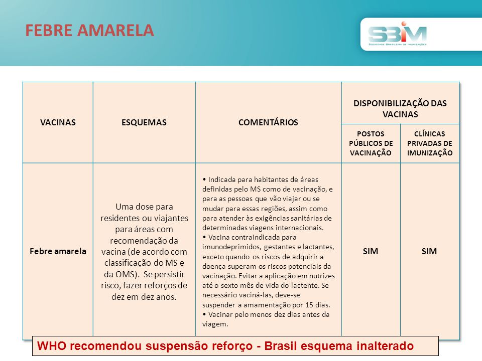 WHO recomendou suspensão reforço - Brasil esquema inalterado FEBRE AMARELA
