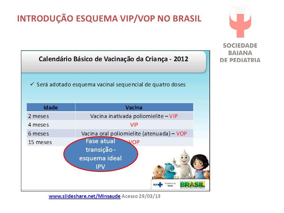 www.slideshare.net/Minsaudewww.slideshare.net/Minsaude Acesso 29/03/13 Fase atual transição - esquema ideal IPV INTRODUÇÃO ESQUEMA VIP/VOP NO BRASIL