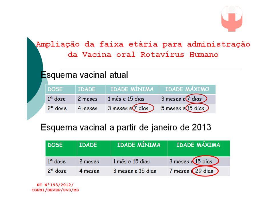 VACINAS ROTAVIRUS  RV-1 - duas doses  RV-5 - três doses  Não se recomenda intercambiar as vacinas  Se uma das doses é RV-5 série total três doses