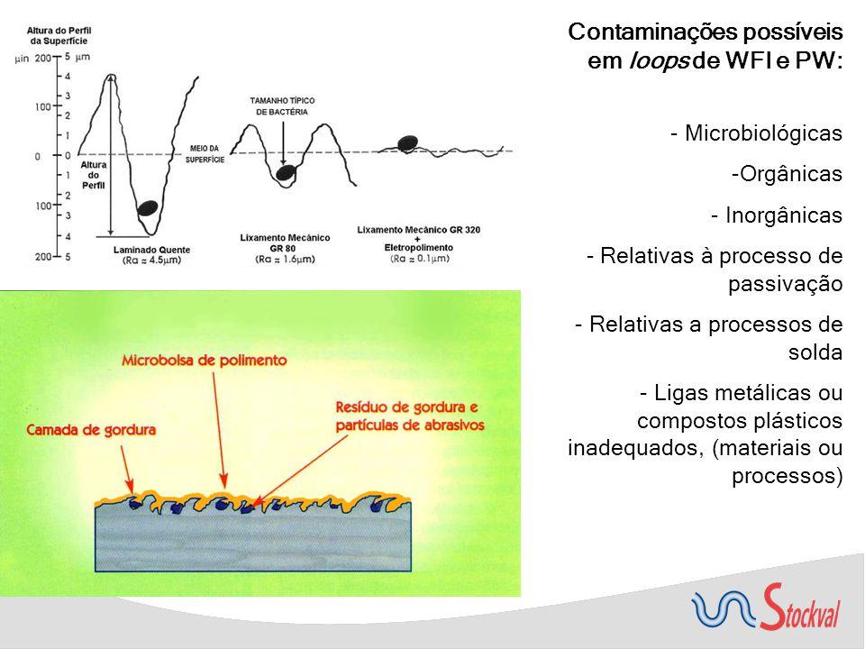 Contaminações possíveis em loops de WFI e PW: - Microbiológicas -Orgânicas - Inorgânicas - Relativas à processo de passivação - Relativas a processos de solda - Ligas metálicas ou compostos plásticos inadequados, (materiais ou processos)