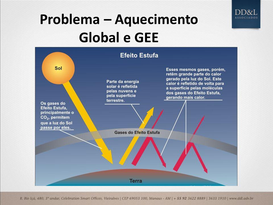 Problema – Aquecimento Global e GEE