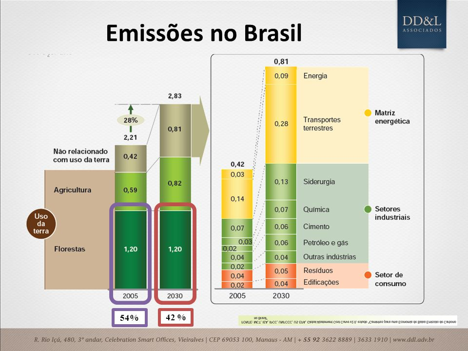 Emissões no Brasil 42 % 54%