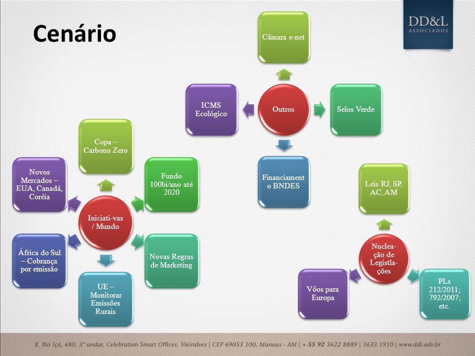 Cenário Iniciati-vas / Mundo Copa – Carbono Zero Fundo 100bi/ano até 2020 Novas Regras de Marketing UE – Monitorar Emissões Rurais África do Sul – Cob