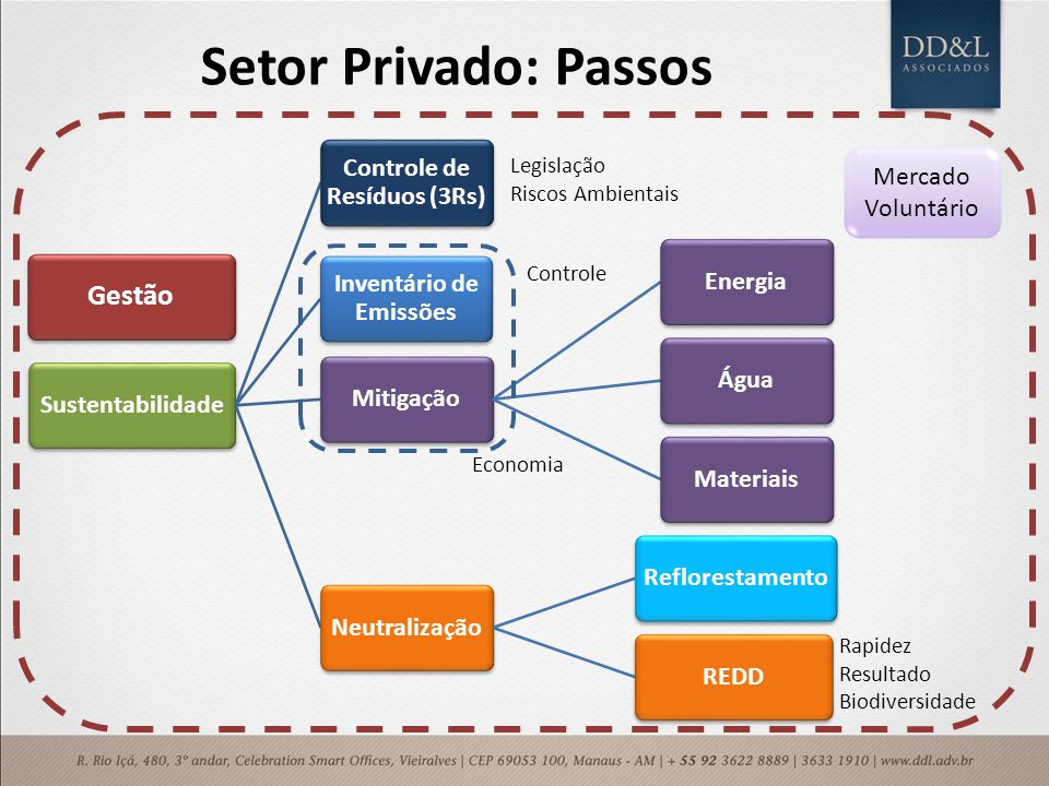 Setor Privado: Passos Sustentabilidade Controle de Resíduos (3Rs) Inventário de Emissões MitigaçãoEnergiaÁguaMateriaisNeutralizaçãoReflorestamentoREDD