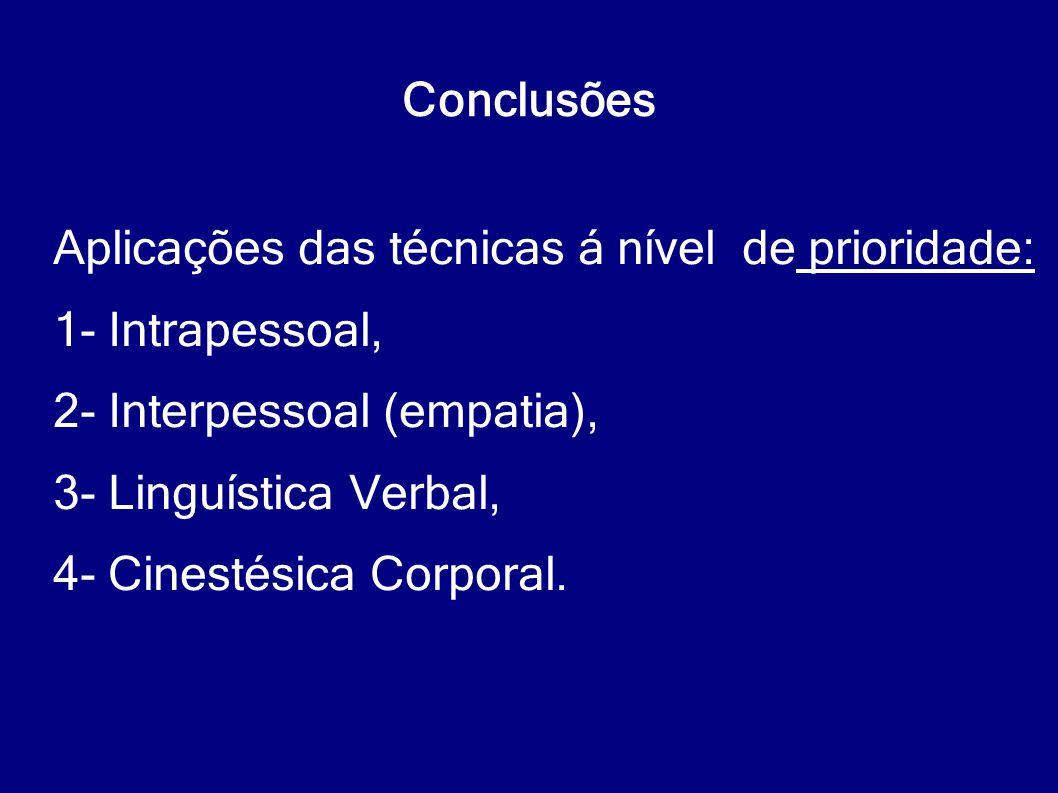 Conclusões Aplicações das técnicas á nível de prioridade: 1- Intrapessoal, 2- Interpessoal (empatia), 3- Linguística Verbal, 4- Cinestésica Corporal.