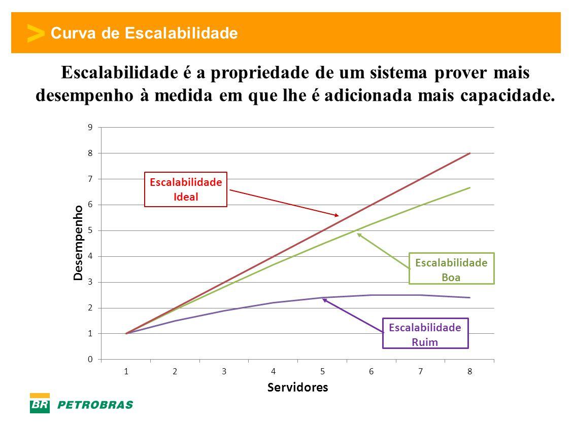 > Curva de Escalabilidade Escalabilidade é a propriedade de um sistema prover mais desempenho à medida em que lhe é adicionada mais capacidade.