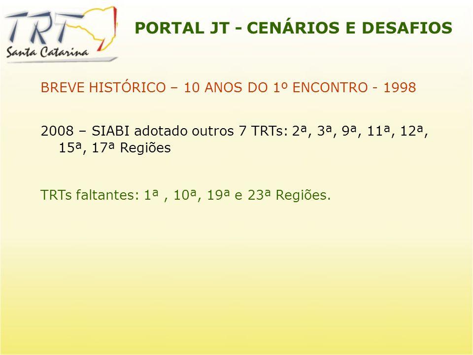 PORTAL JT - CENÁRIOS E DESAFIOS CENÁRIO ATUAL Acervo Bibliográfico 20 TRTs já estão integrados à REDIJT.
