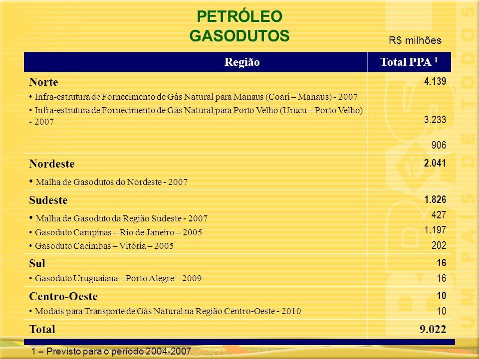 PETRÓLEO GASODUTOS RegiãoTotal PPA 1 Norte • Infra-estrutura de Fornecimento de Gás Natural para Manaus (Coari – Manaus) - 2007 • Infra-estrutura de F