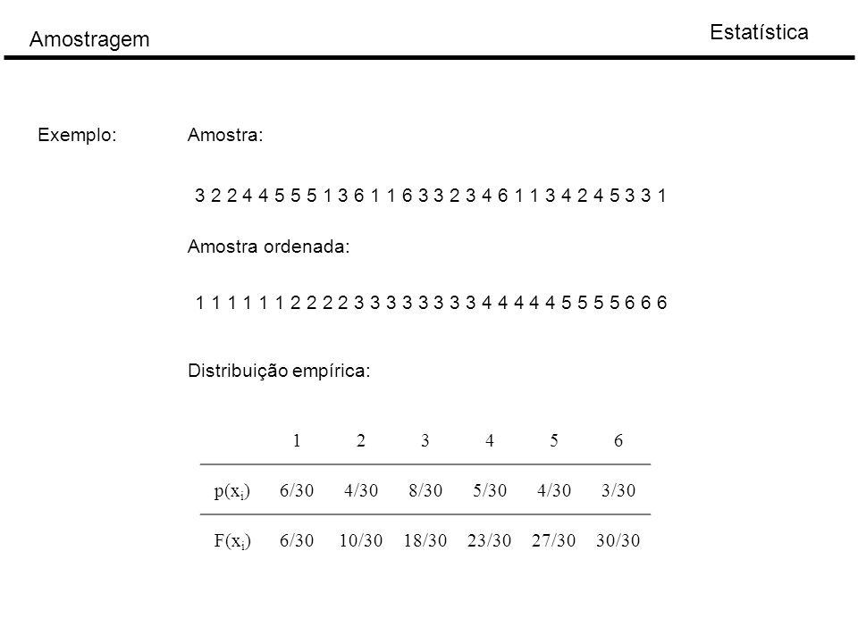 Estatística Amostragem 3 2 2 4 4 5 5 5 1 3 6 1 1 6 3 3 2 3 4 6 1 1 3 4 2 4 5 3 3 1 Exemplo:Amostra: Amostra ordenada: 1 1 1 1 1 1 2 2 2 2 3 3 3 3 3 3 3 3 4 4 4 4 4 5 5 5 5 6 6 6 123456 p(x i )6/304/308/305/304/303/30 F(x i )6/3010/3018/3023/3027/3030/30 Distribuição empírica: