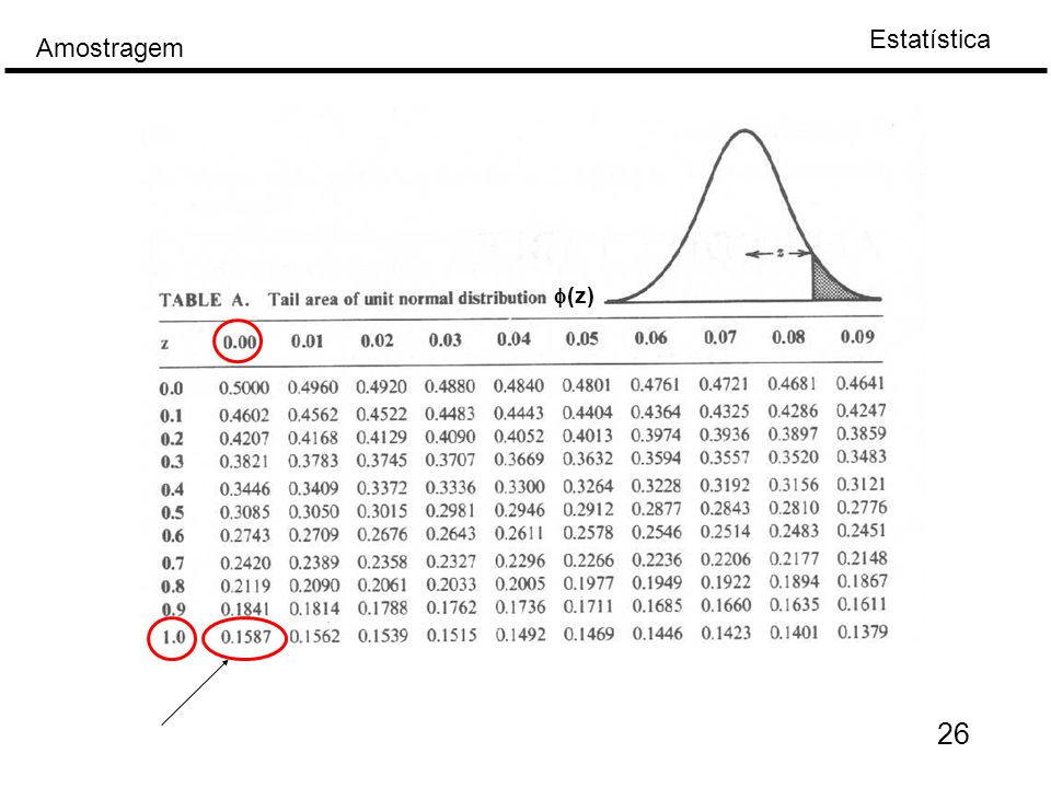 Estatística Amostragem 26  (z)