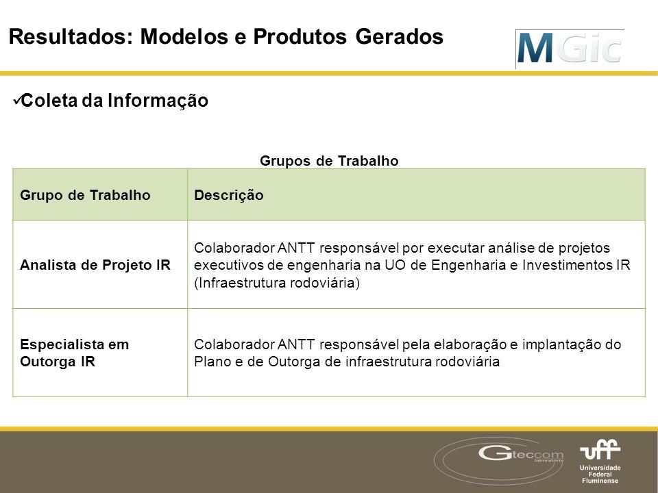  Coleta da Informação Resultados: Modelos e Produtos Gerados Grupos de Trabalho Grupo de TrabalhoDescrição Analista de Projeto IR Colaborador ANTT re