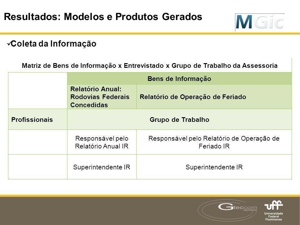 Resultados: Modelos e Produtos Gerados  Coleta da Informação Resultados: Modelos e Produtos Gerados Matriz de Bens de Informação x Entrevistado x Gru