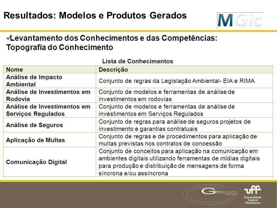 Resultados: Modelos e Produtos Gerados  Levantamento dos Conhecimentos e das Competências: Topografia do Conhecimento Resultados: Modelos e Produtos