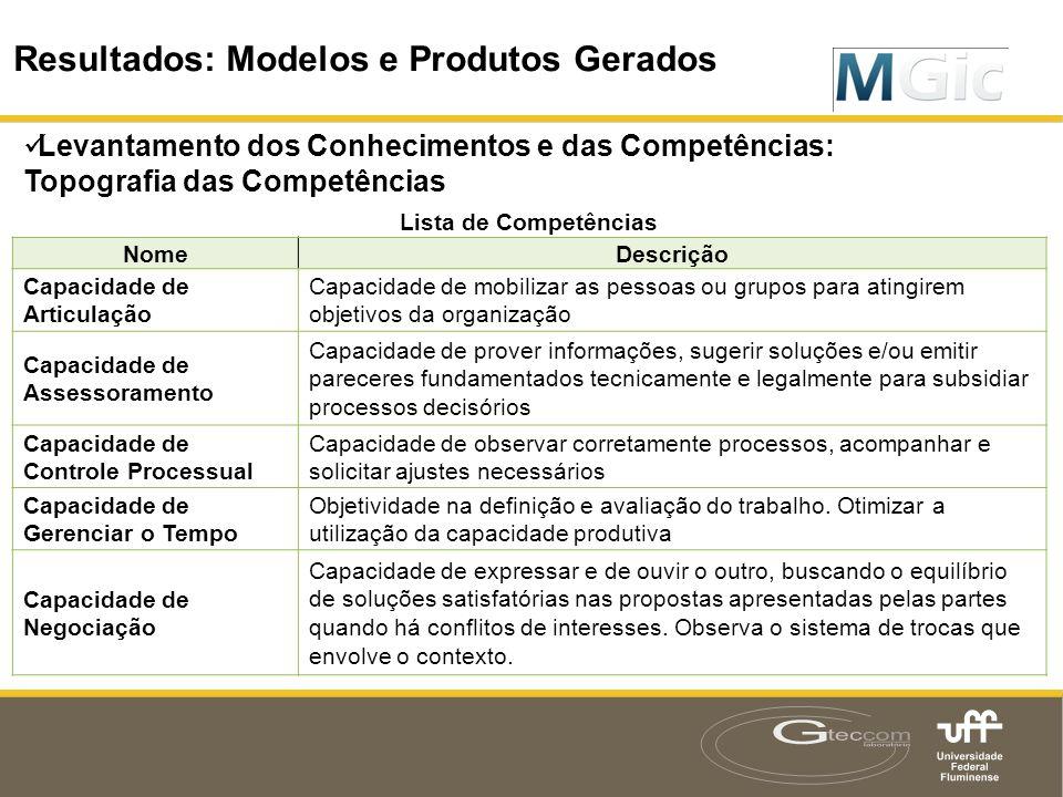 Resultados: Modelos e Produtos Gerados  Levantamento dos Conhecimentos e das Competências: Topografia das Competências Resultados: Modelos e Produtos