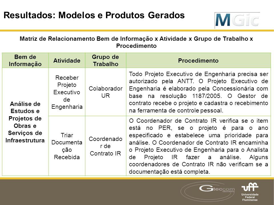 Resultados: Modelos e Produtos Gerados Matriz de Relacionamento Bem de Informação x Atividade x Grupo de Trabalho x Procedimento Bem de Informação Ati