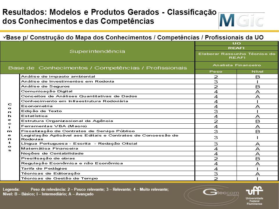 Resultados: Modelos e Produtos Gerados  Base p/ Construção do Mapa dos Conhecimentos / Competências / Profissionais da UO Resultados: Modelos e Produ