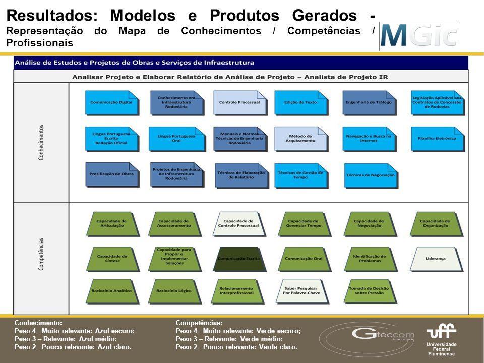 Resultados: Modelos e Produtos Gerados Resultados: Modelos e Produtos Gerados - Representação do Mapa de Conhecimentos / Competências / Profissionais