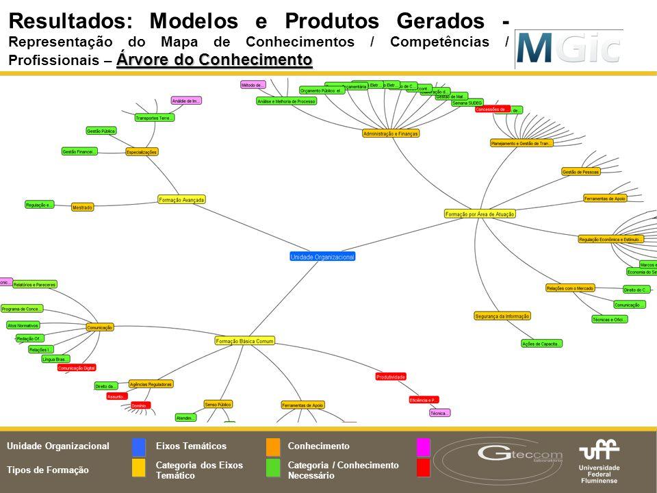 Resultados: Modelos e Produtos Gerados Árvore do Conhecimento Resultados: Modelos e Produtos Gerados - Representação do Mapa de Conhecimentos / Compet