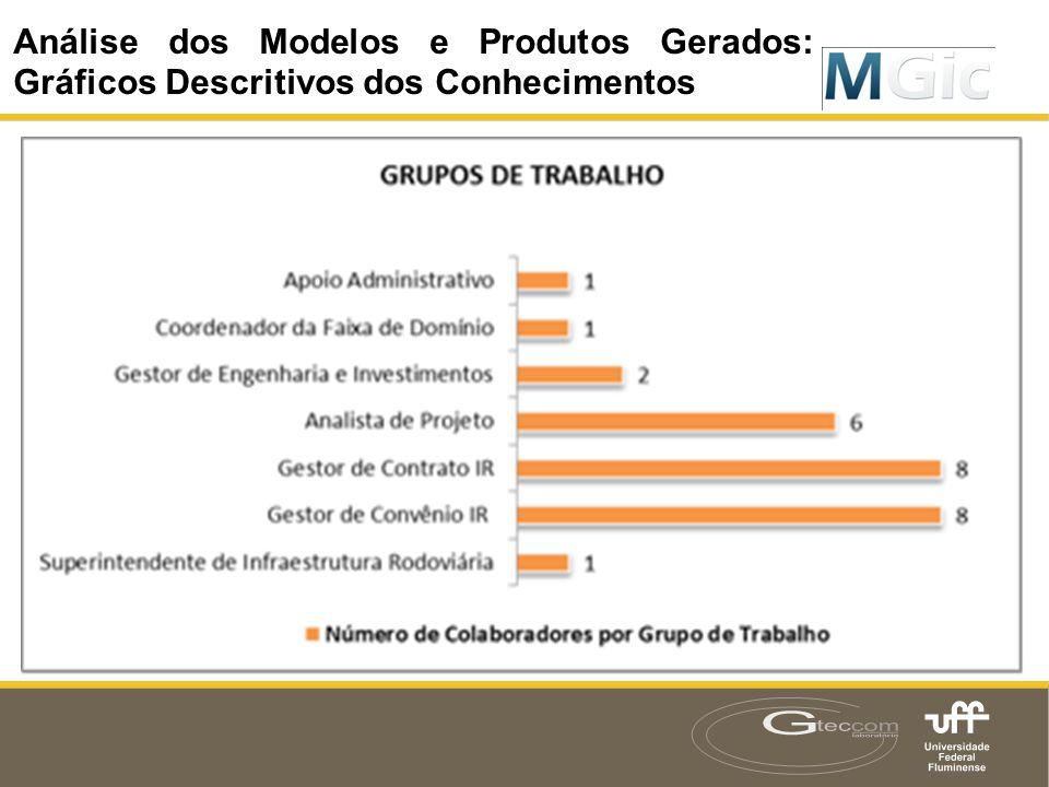 Resultados: Modelos e Produtos Gerados Análise dos Modelos e Produtos Gerados: Gráficos Descritivos dos Conhecimentos
