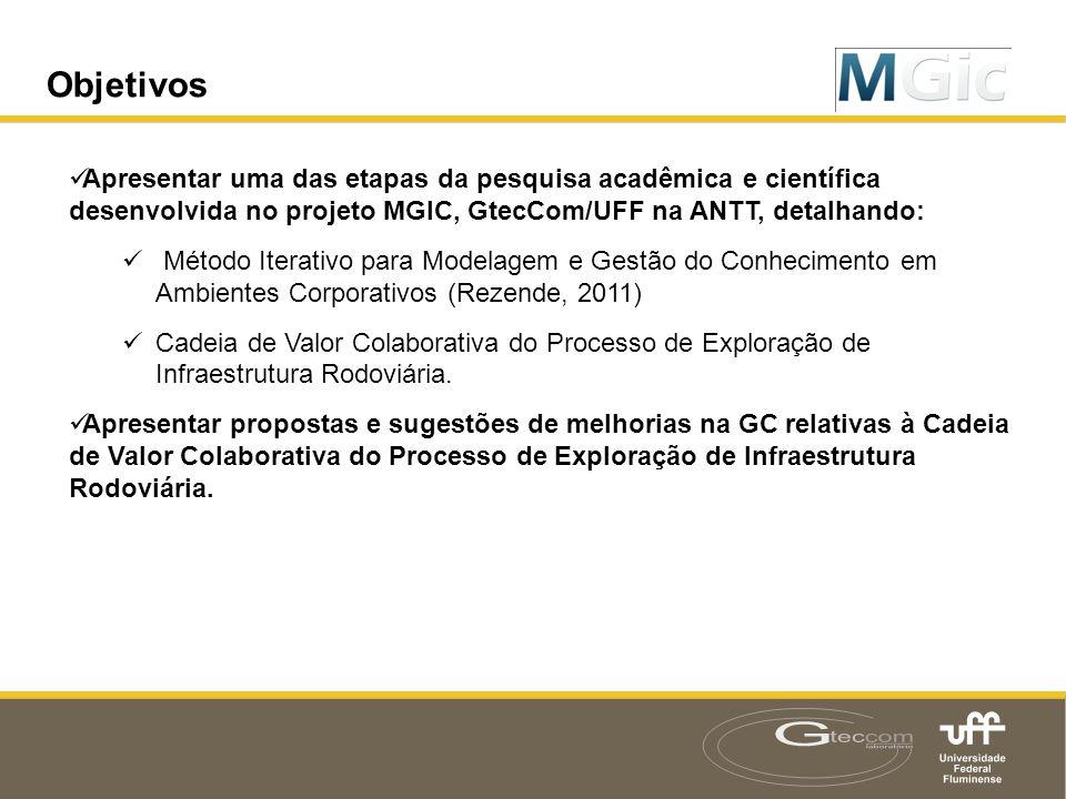Objetivos  Apresentar uma das etapas da pesquisa acadêmica e científica desenvolvida no projeto MGIC, GtecCom/UFF na ANTT, detalhando:  Método Itera
