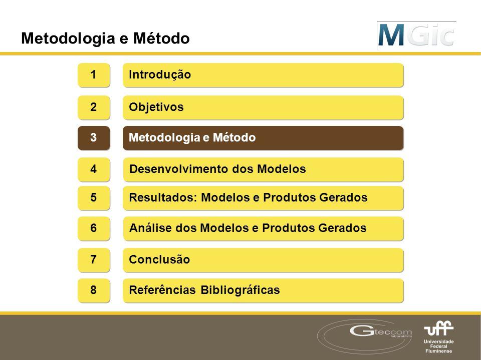 Índice Introdução 1 1 2 2 Metodologia e Método Objetivos Metodologia e Método 3 3 Desenvolvimento dos Modelos 4 4 Resultados: Modelos e Produtos Gerad
