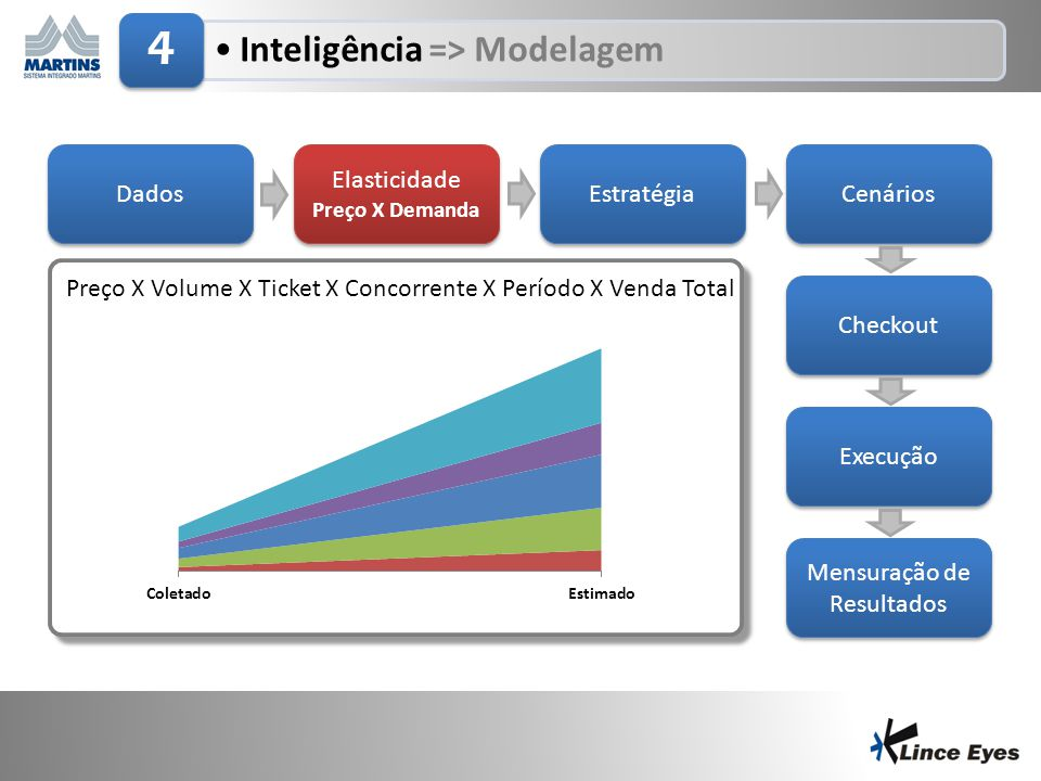 29/6/201410 •Inteligência => Modelagem 4 Dados Elasticidade Preço X Demanda Elasticidade Preço X Demanda Estratégia Cenários Checkout Execução Mensura