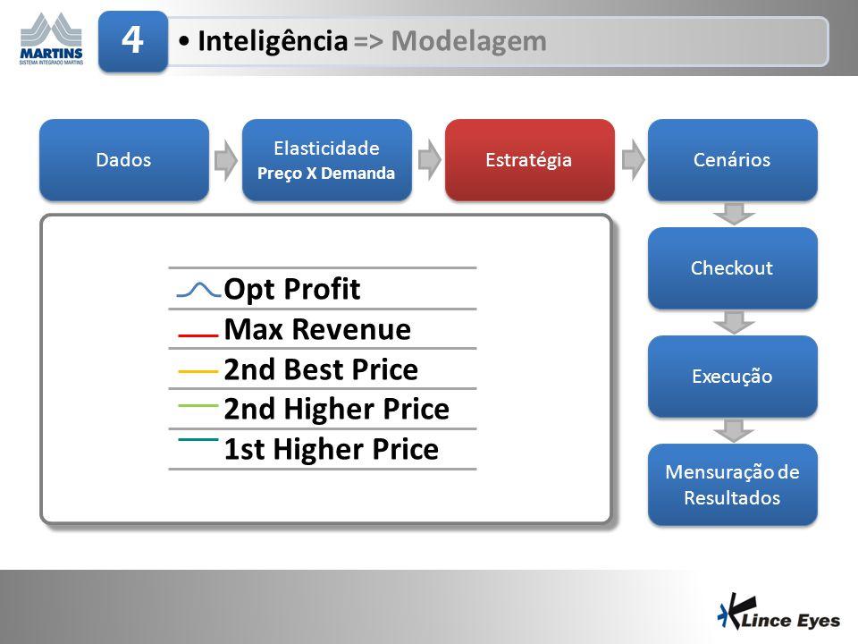 29/6/201411 •Inteligência => Modelagem 4 Dados Elasticidade Preço X Demanda Elasticidade Preço X Demanda Estratégia Cenários Checkout Execução Mensura