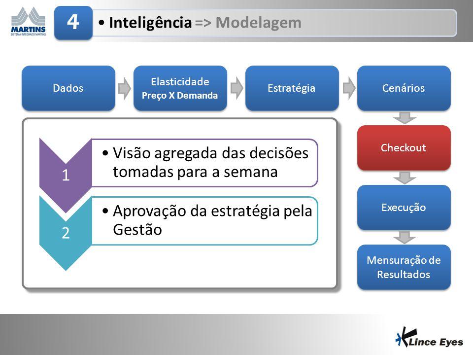 29/6/201413 •Inteligência => Modelagem 4 Dados Elasticidade Preço X Demanda Elasticidade Preço X Demanda Estratégia Cenários Checkout Execução Mensura