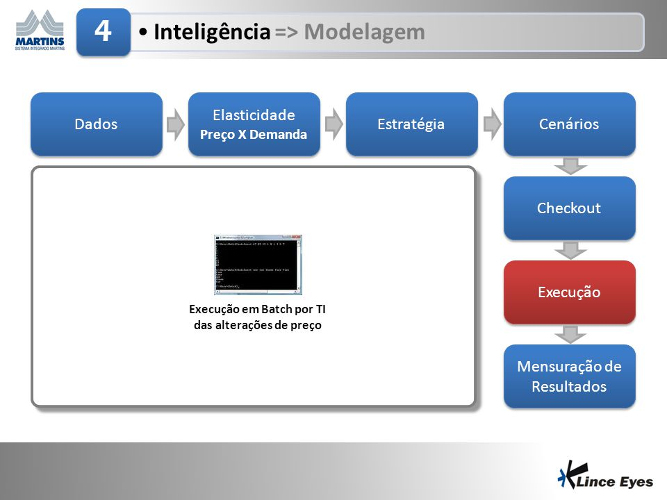 29/6/201414 •Inteligência => Modelagem 4 Dados Elasticidade Preço X Demanda Elasticidade Preço X Demanda Estratégia Cenários Checkout Execução Mensura
