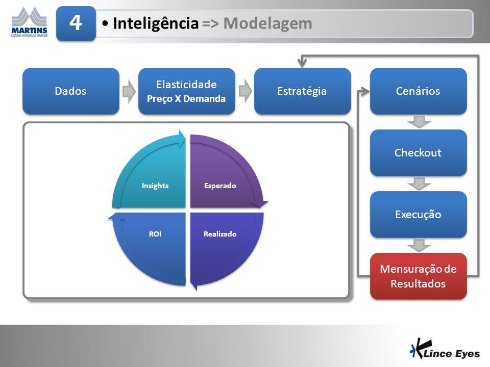 29/6/201415 •Inteligência => Modelagem 4 Dados Elasticidade Preço X Demanda Elasticidade Preço X Demanda Estratégia Cenários Checkout Execução Mensura
